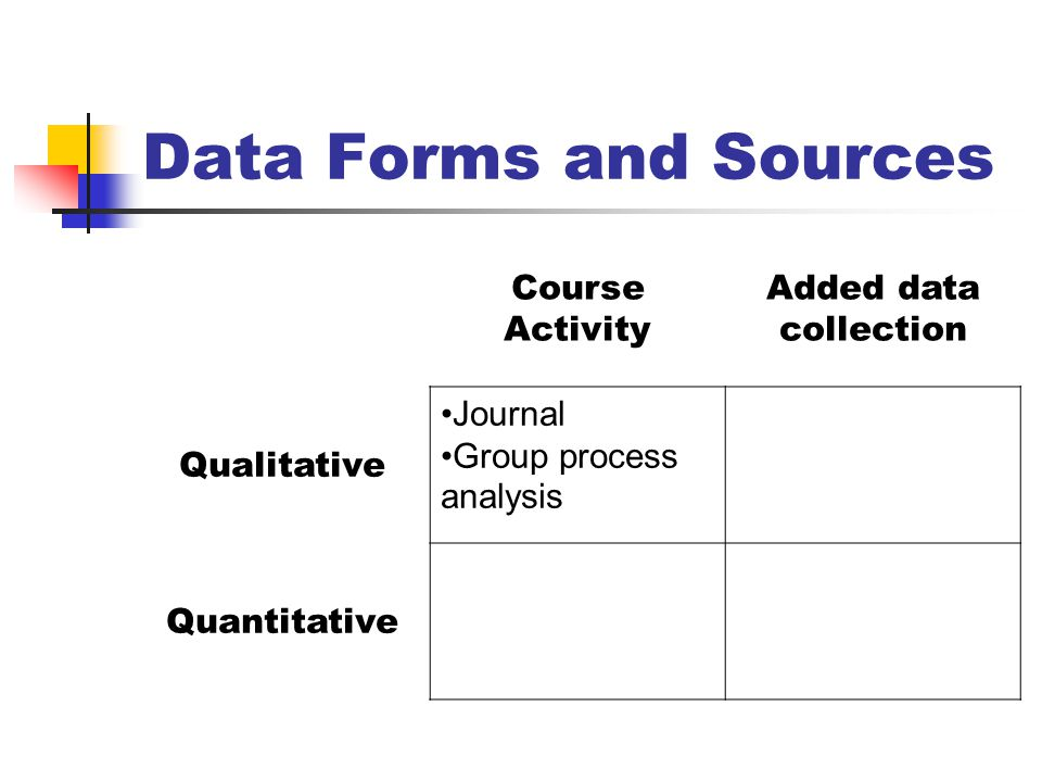 Data Forms and Sources Course Activity Added data collection Qualitative Journal Group process analysis Quantitative
