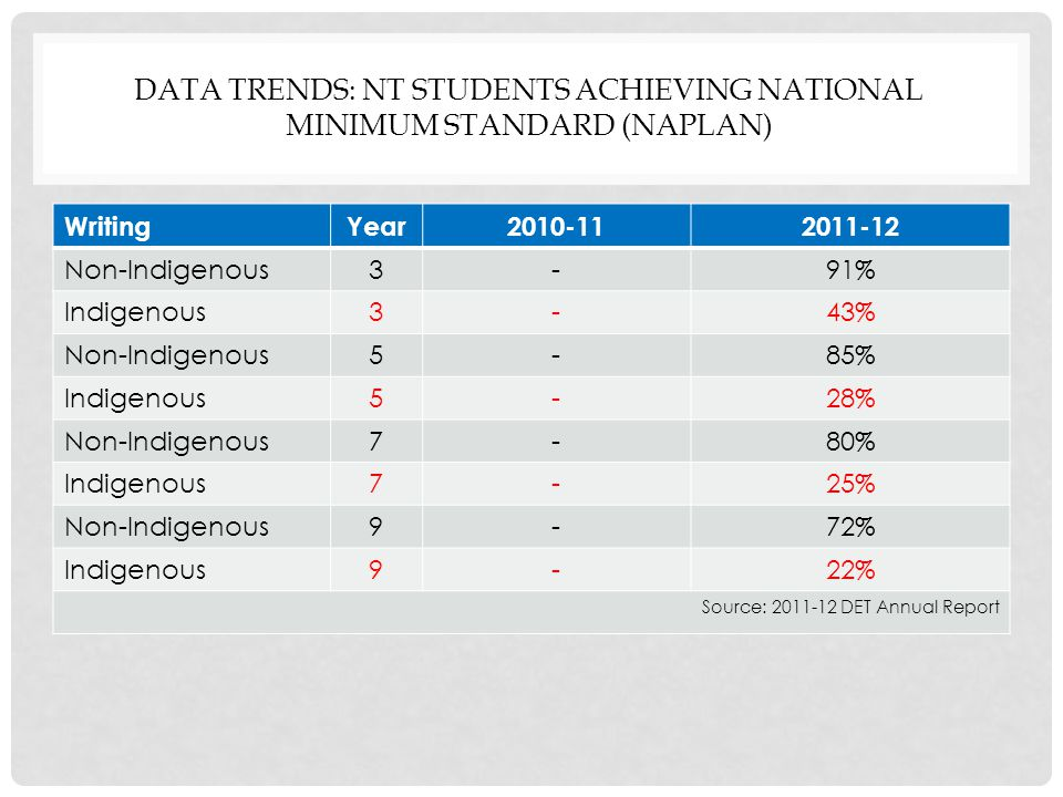 DATA TRENDS: NT STUDENTS ACHIEVING NATIONAL MINIMUM STANDARD (NAPLAN) WritingYear Non-Indigenous3-91% Indigenous3-43% Non-Indigenous5-85% Indigenous5-28% Non-Indigenous7-80% Indigenous7-25% Non-Indigenous9-72% Indigenous9-22% Source: DET Annual Report
