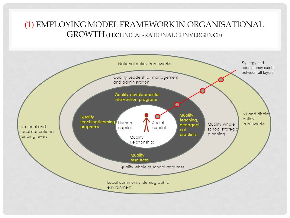 (1) EMPLOYING MODEL FRAMEWORK IN ORGANISATIONAL GROWTH (TECHNICAL-RATIONAL CONVERGENCE) Quality Relationships Social capital Human capital Quality teaching, pedagogi cal practices Quality teaching/learning programs Quality developmental intervention programs Quality whole school strategic planning Quality Leadership, management and administration Synergy and consistency exists between all layers National policy frameworks Local community demographic environment Quality resources Quality whole of school resources National and local educational funding levels NT and district policy frameworks