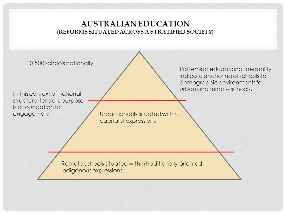 10,500 schools nationally AUSTRALIAN EDUCATION (REFORMS SITUATED ACROSS A STRATIFIED SOCIETY) Remote schools situated within traditionally-oriented Indigenous expressions Urban schools situated within capitalist expressions Patterns of educational inequality indicate anchoring of schools to demographic environments for urban and remote schools.