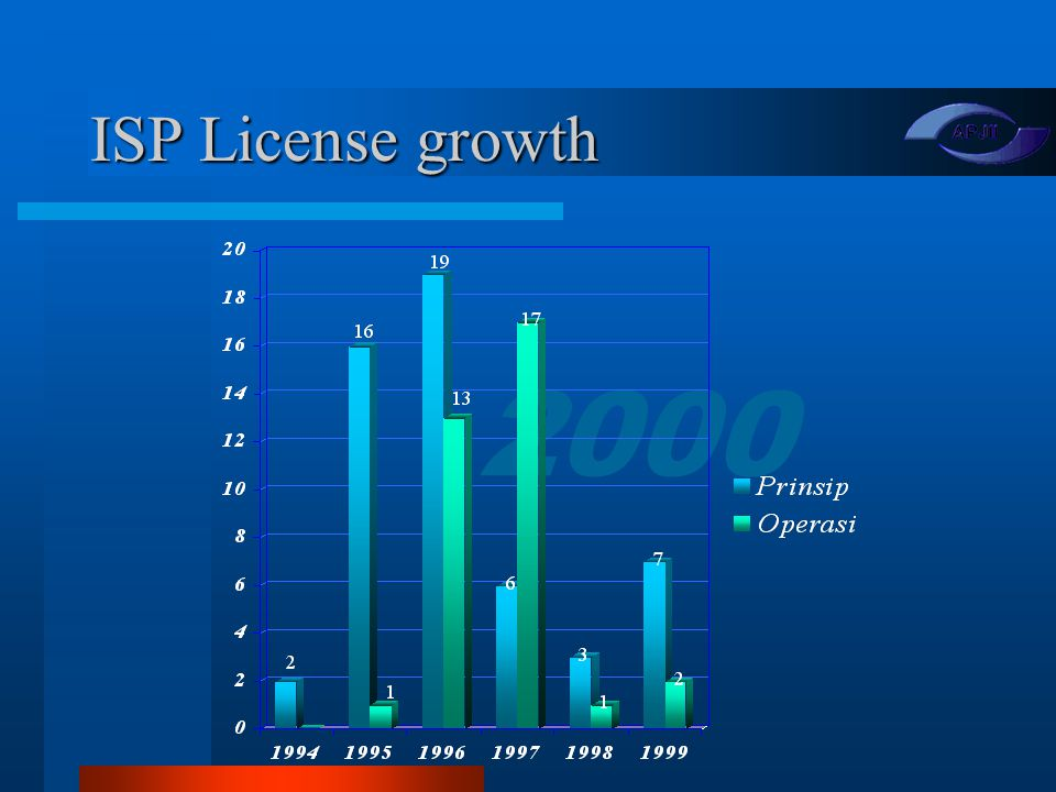 2000 Internet Service Providers 53 total ISP Licenses (end 1999) 53 total ISP Licenses (end 1999) 35 in operation 35 in operation 4 Licenses have been