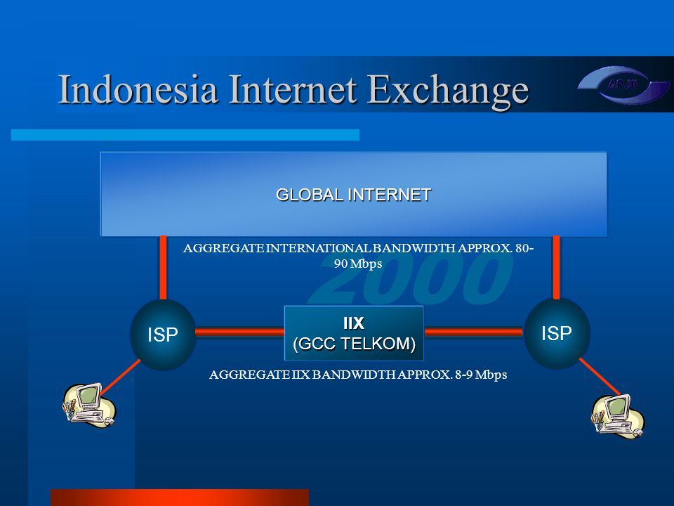 2000 Reach & Interconnection Over 100 cities, covering all provinces in Indonesia Over 100 cities, covering all provinces in Indonesia Local interconnection through IIX (Indonesia Internet Exchange) Local interconnection through IIX (Indonesia Internet Exchange) –4 Peering points (in Jakarta) APJIIAPJII K-netK-net TelkomnetTelkomnet IndosatnetIndosatnet