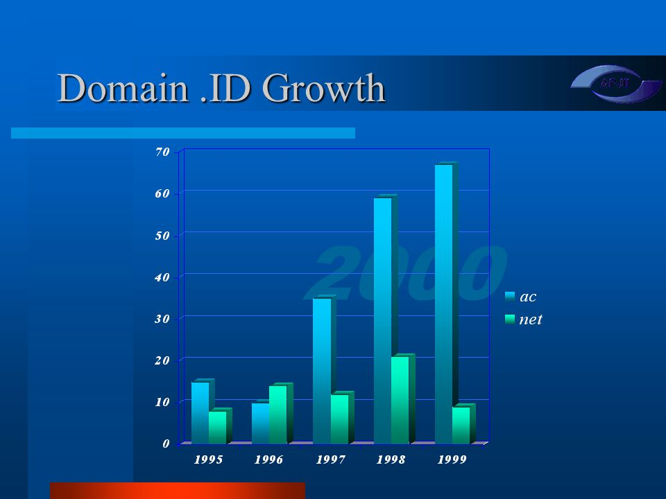 2000 Domain.ID Growth
