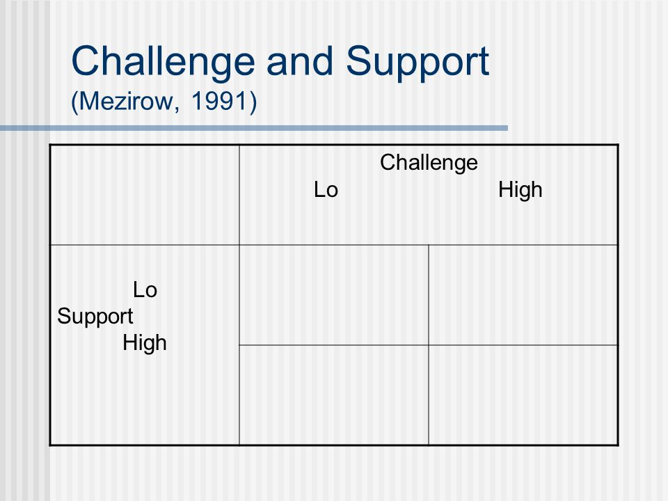 Challenge and Support (Mezirow, 1991) Challenge Lo High Lo Support High