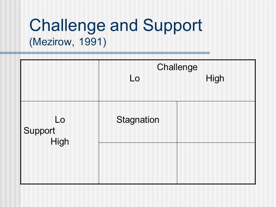 Challenge and Support (Mezirow, 1991) Challenge Lo High Lo Support High Stagnation
