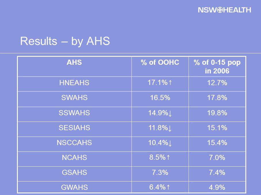 Results – by AHS AHS% of OOHC% of 0-15 pop in 2006 HNEAHS 17.1% ↑ 12.7% SWAHS16.5%17.8% SSWAHS14.9%↓19.8% SESIAHS11.8%↓15.1% NSCCAHS10.4%↓15.4% NCAHS 8.5% ↑ 7.0% GSAHS7.3%7.4% GWAHS 6.4% ↑ 4.9%
