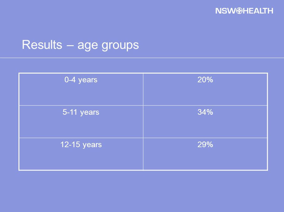 Results – age groups 0-4 years20% 5-11 years34% 12-15 years29%