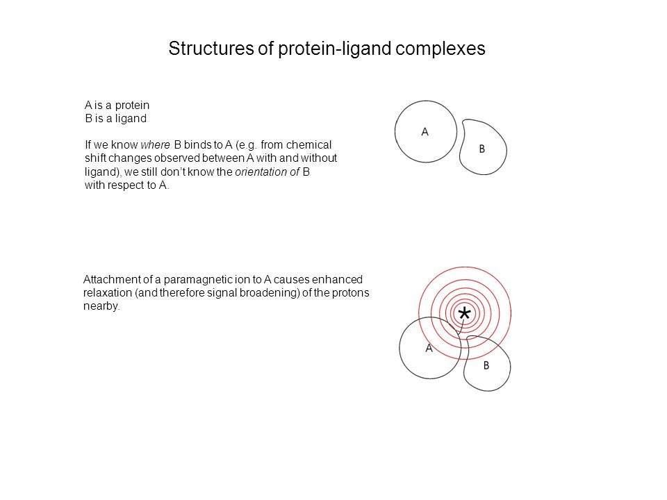 Structures of protein-ligand complexes A is a protein B is a ligand If we know where B binds to A (e.g.