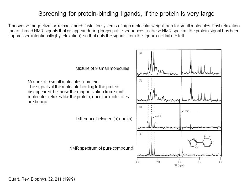 Screening for protein-binding ligands, if the protein is very large Transverse magnetization relaxes much faster for systems of high molecular weight than for small molecules.