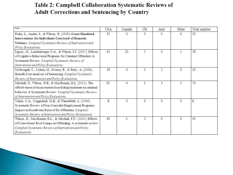 Study USACanadaUKAustOtherTotal number Feder, L., Austin, S., & Wilson, D.