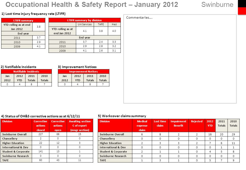 Swinburne 5) Workcover claims summary Occupational Health & Safety Report – January 2012 Notifiable Incidents Jan 2012 2012 YTD 2011 Totals 2010 Totals 0487 Division Corrective actions closed Corrective actions open Awaiting section C of report (mngr section) Swinburne Overall 2276815 Chancellery 200 Higher Education 22123 International & Dev 000 Student & Corporate 141131 Swinburne Research 000 TAFE 604311 1) Lost time injury frequency rate (LTIFR) LTIFR summary YTD rolling as at end Jan 2012 3.8 End year 2011 3.7 2010 2.9 2009 4.1 2) Notifiable Incidents 4) Status of OH&S corrective actions as at 6/12/11 Commentaries….