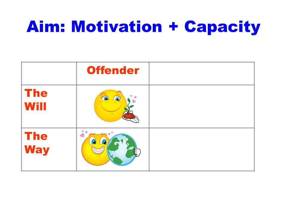Aim: Motivation + Capacity Offender The Will The Way