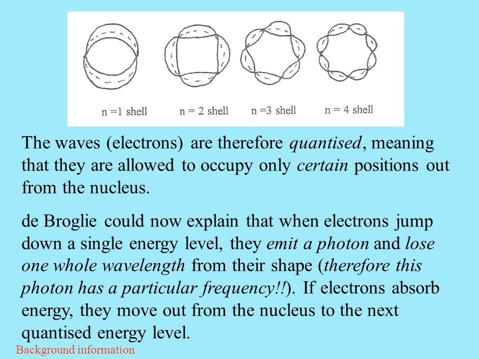 The waves (electrons) are therefore quantised, meaning that they are allowed to occupy only certain positions out from the nucleus. de Broglie could n