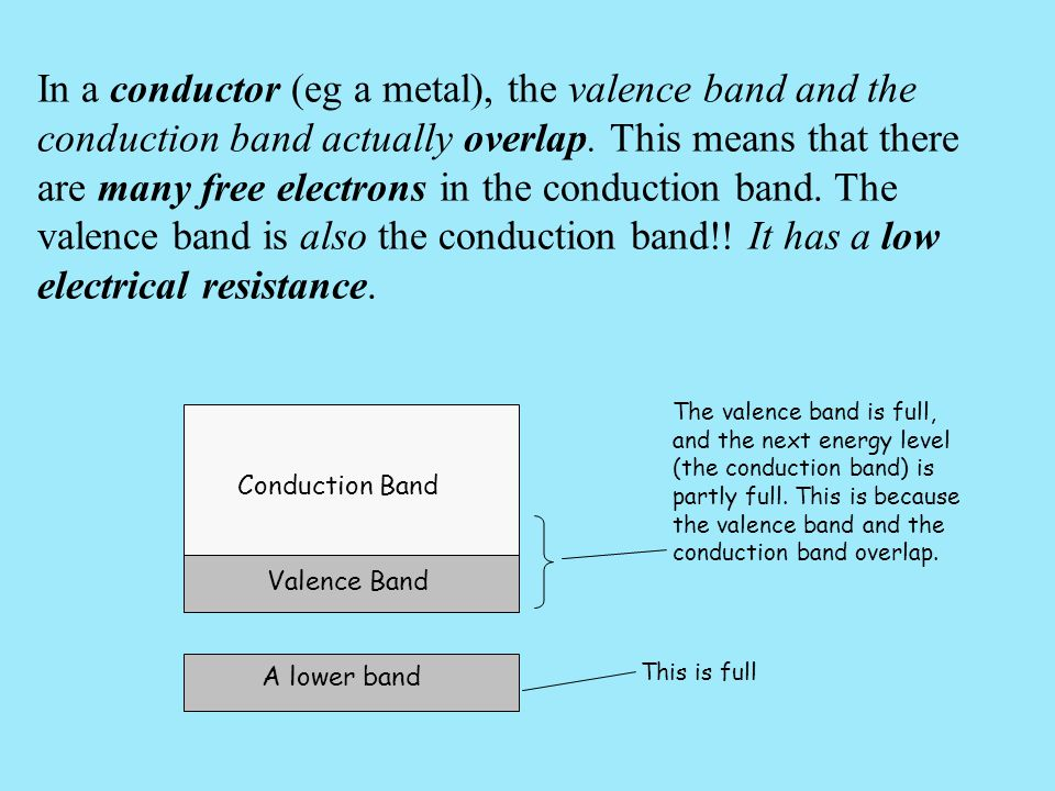 In a conductor (eg a metal), the valence band and the conduction band actually overlap. This means that there are many free electrons in the conductio