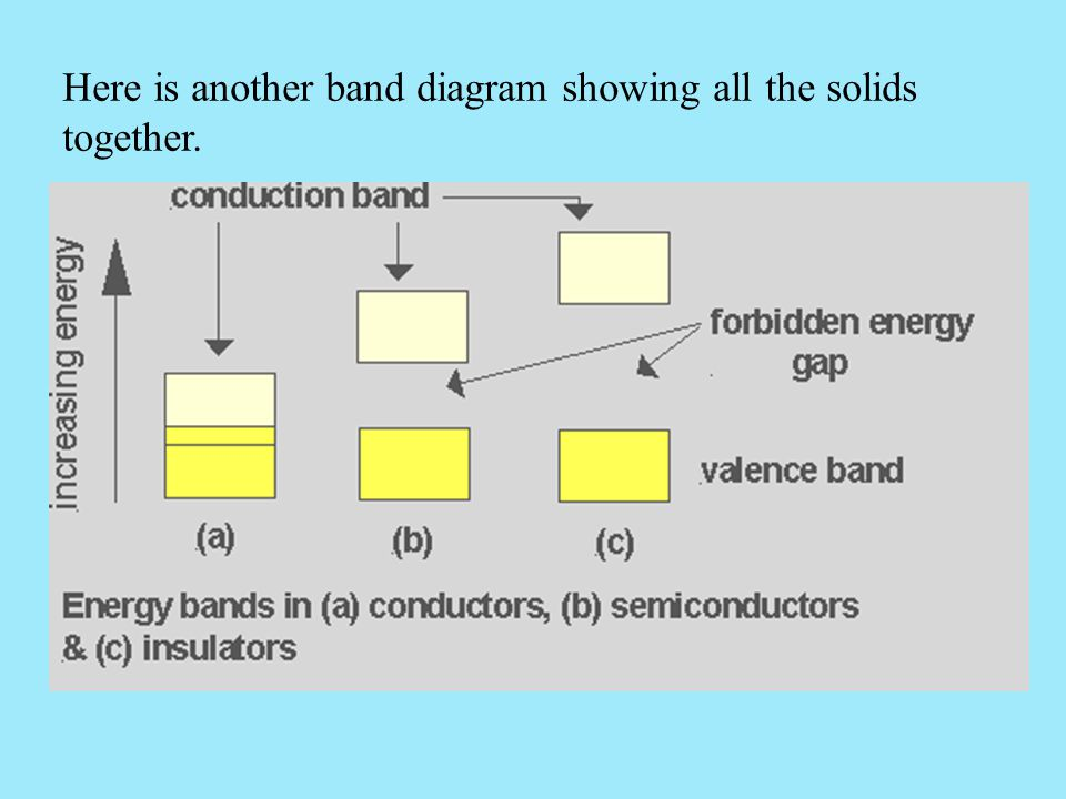 Here is another band diagram showing all the solids together.