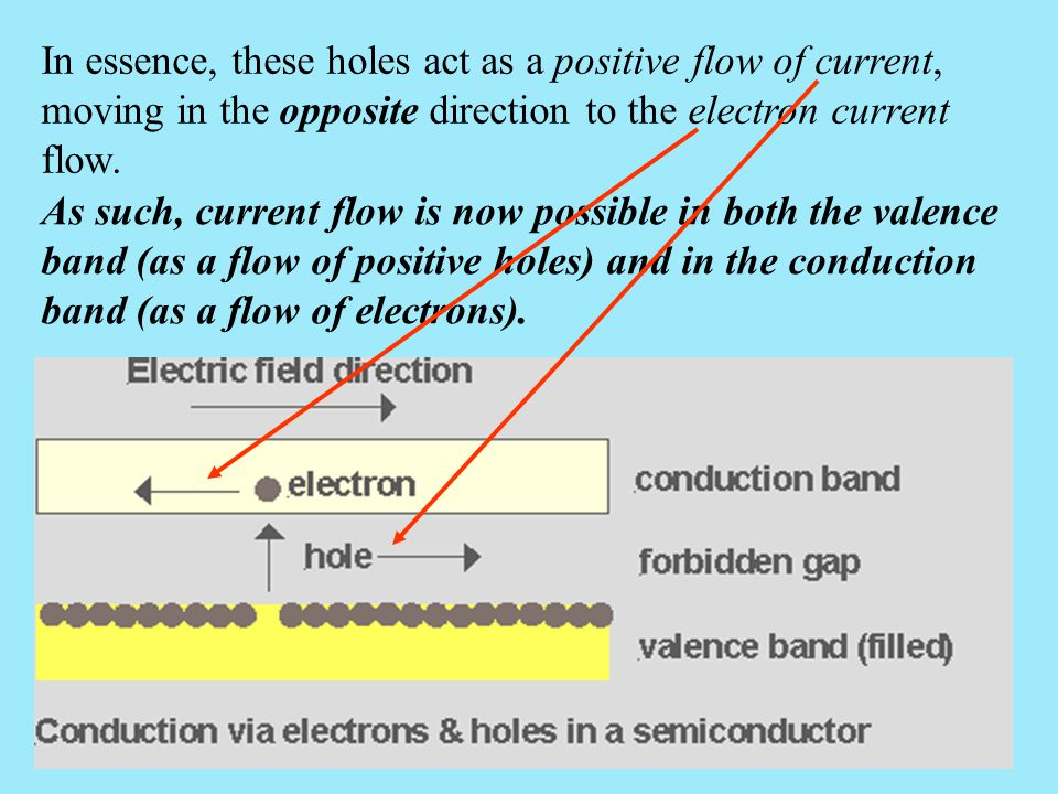 As such, current flow is now possible in both the valence band (as a flow of positive holes) and in the conduction band (as a flow of electrons). In e
