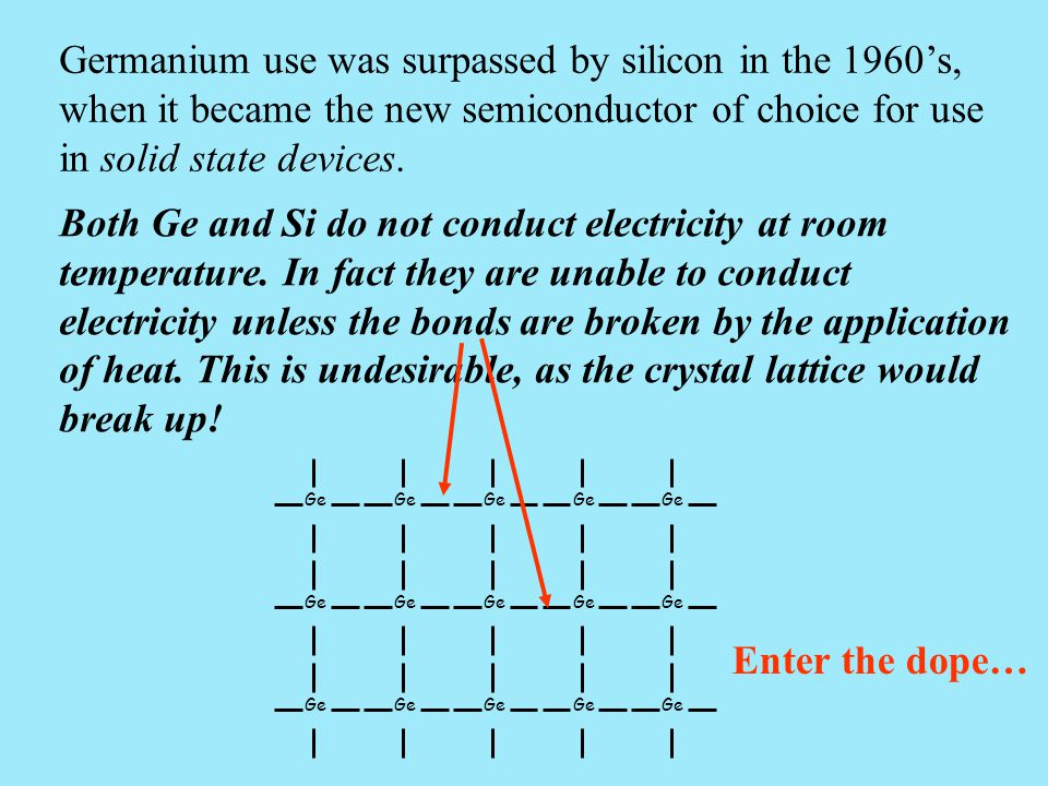 Germanium use was surpassed by silicon in the 1960's, when it became the new semiconductor of choice for use in solid state devices. Both Ge and Si do