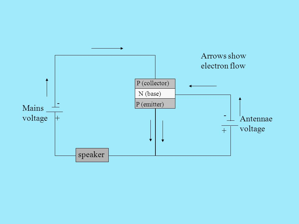 P (collector) P (emitter) N (base) Mains voltage Antennae voltage Arrows show electron flow + - + - speaker