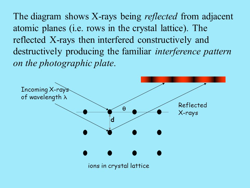 The diagram shows X-rays being reflected from adjacent atomic planes (i.e. rows in the crystal lattice). The reflected X-rays then interfered construc
