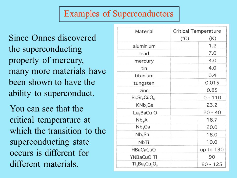 Examples of Superconductors Since Onnes discovered the superconducting property of mercury, many more materials have been shown to have the ability to