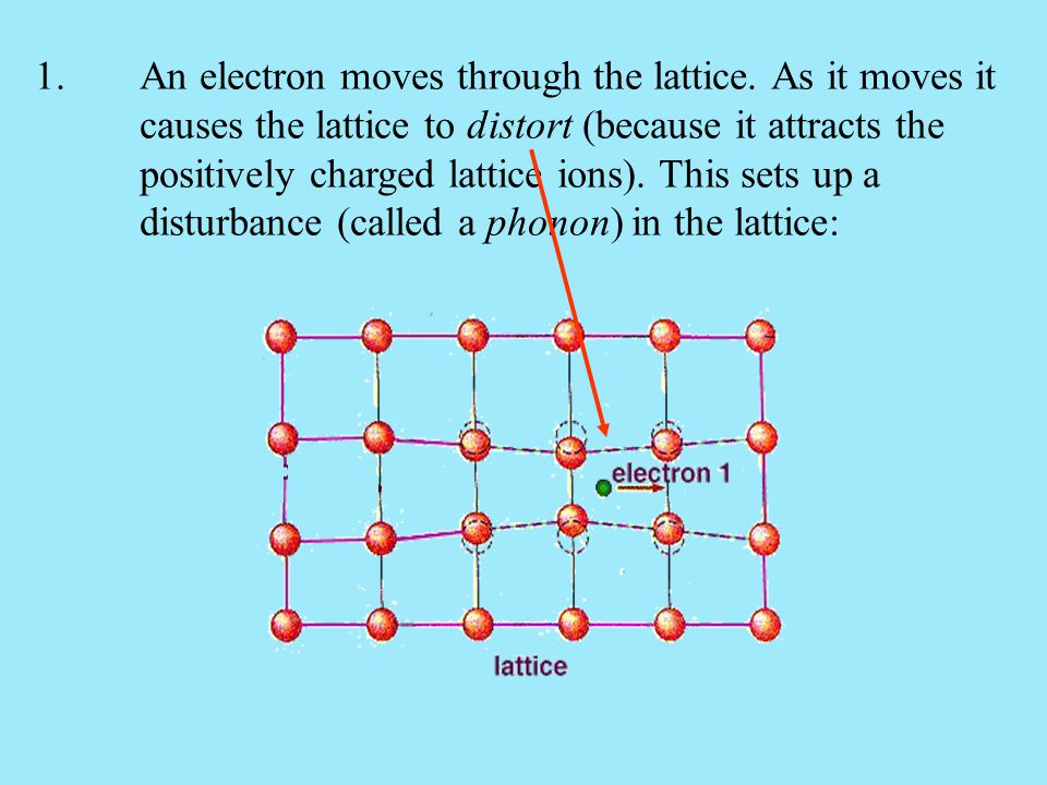 1.An electron moves through the lattice. As it moves it causes the lattice to distort (because it attracts the positively charged lattice ions). This