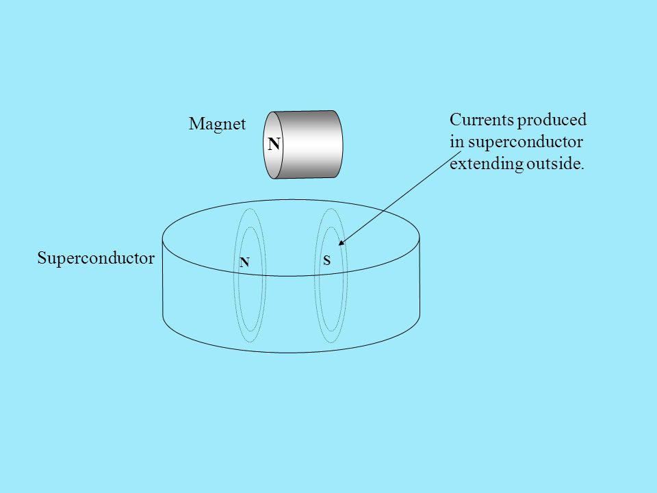 N S N Currents produced in superconductor extending outside. Superconductor Magnet