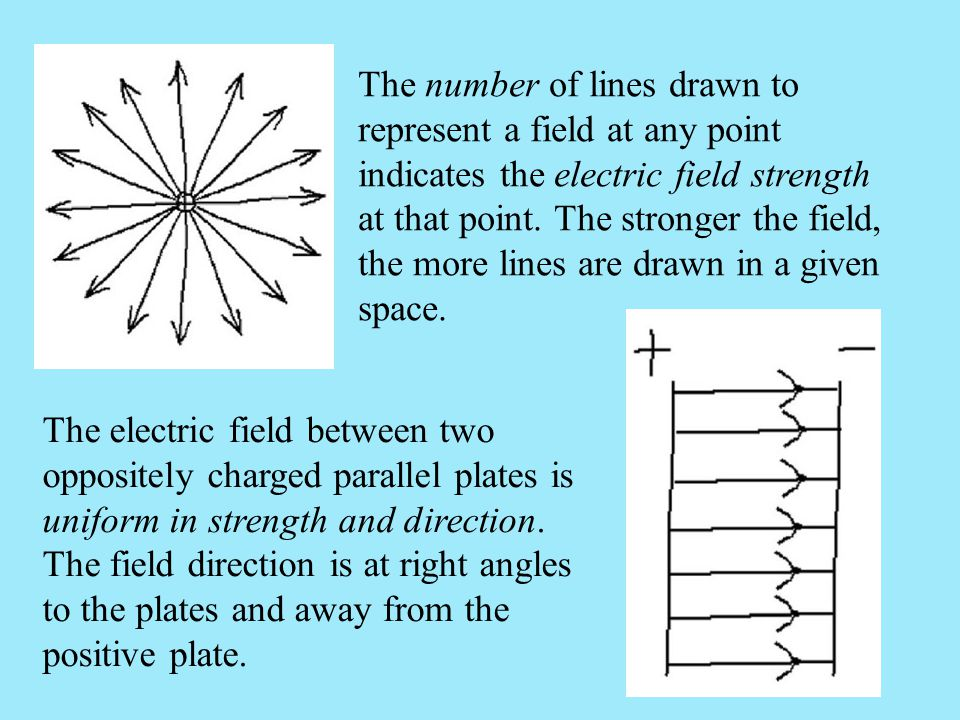 The number of lines drawn to represent a field at any point indicates the electric field strength at that point. The stronger the field, the more line