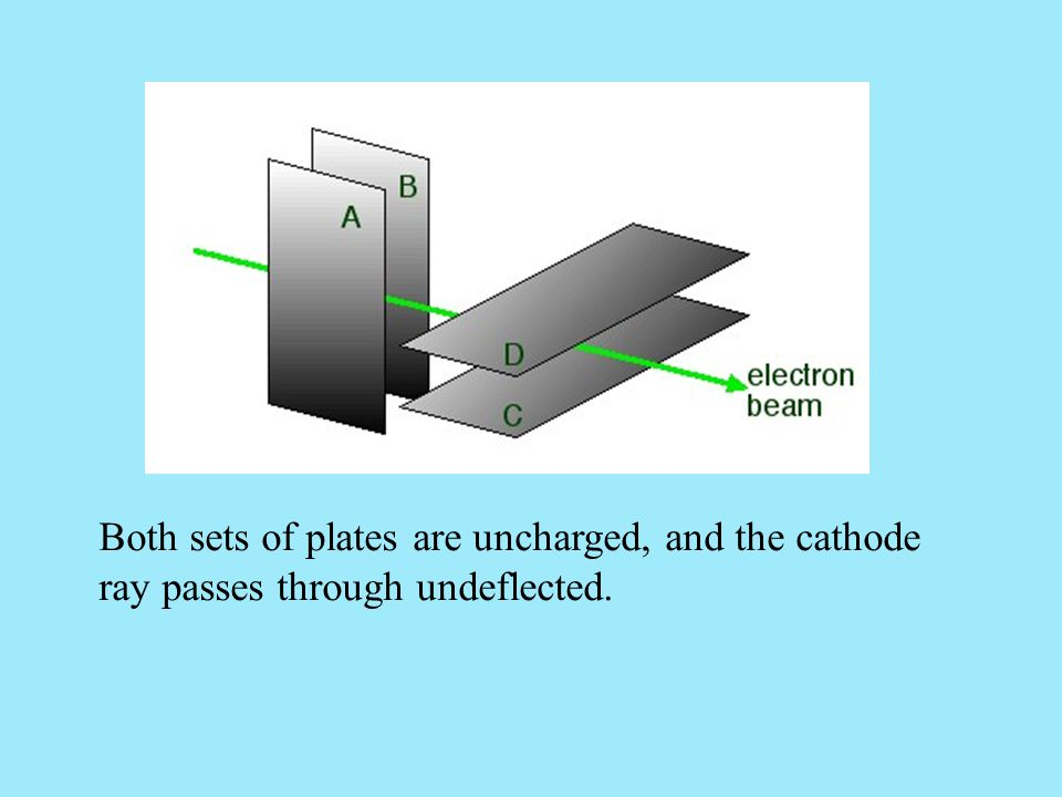 Both sets of plates are uncharged, and the cathode ray passes through undeflected.
