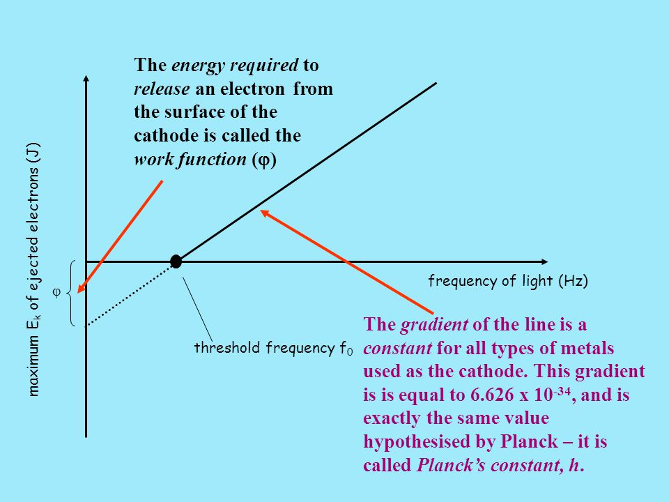 threshold frequency f 0 frequency of light (Hz) maximum E k of ejected electrons (J)  The gradient of the line is a constant for all types of metals