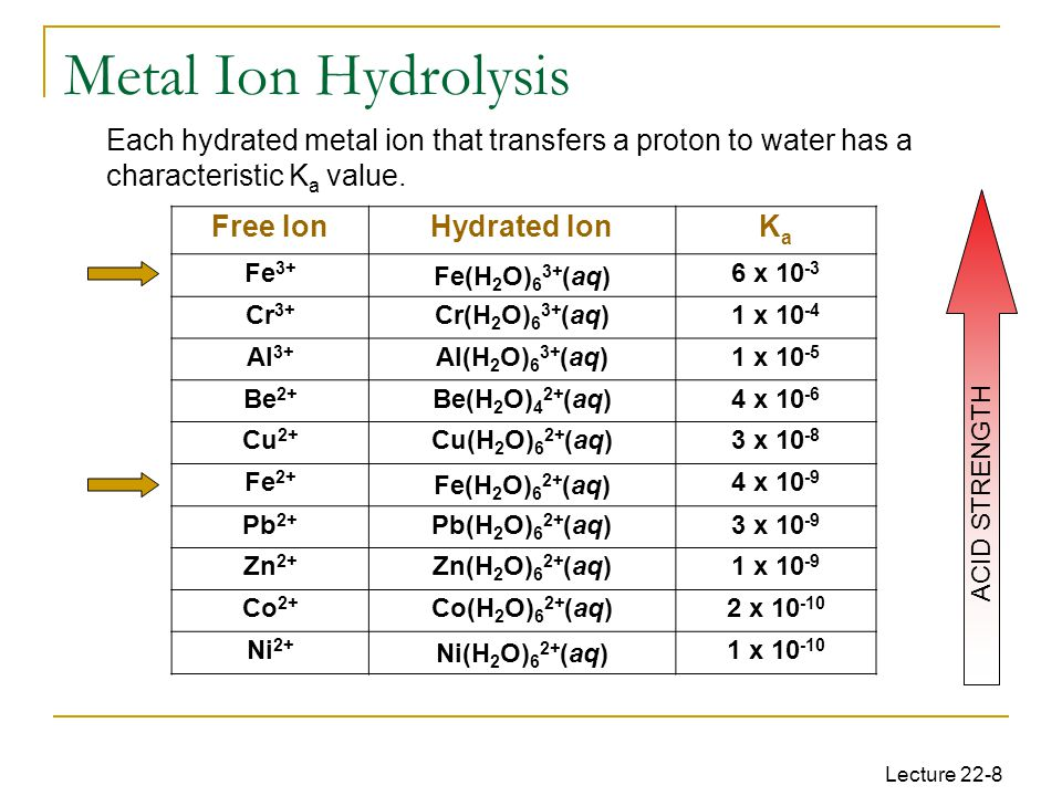 Lecture 22-8 Free IonHydrated IonKaKa Fe 3+ Fe(H 2 O) 6 3+ (aq) 6 x 10 -3 Cr 3+ Cr(H 2 O) 6 3+ (aq)1 x 10 -4 Al 3+ Al(H 2 O) 6 3+ (aq)1 x 10 -5 Be 2+ Be(H 2 O) 4 2+ (aq)4 x 10 -6 Cu 2+ Cu(H 2 O) 6 2+ (aq)3 x 10 -8 Fe 2+ Fe(H 2 O) 6 2+ (aq) 4 x 10 -9 Pb 2+ Pb(H 2 O) 6 2+ (aq)3 x 10 -9 Zn 2+ Zn(H 2 O) 6 2+ (aq)1 x 10 -9 Co 2+ Co(H 2 O) 6 2+ (aq)2 x 10 -10 Ni 2+ Ni(H 2 O) 6 2+ (aq) 1 x 10 -10 ACID STRENGTH Metal Ion Hydrolysis Each hydrated metal ion that transfers a proton to water has a characteristic K a value.