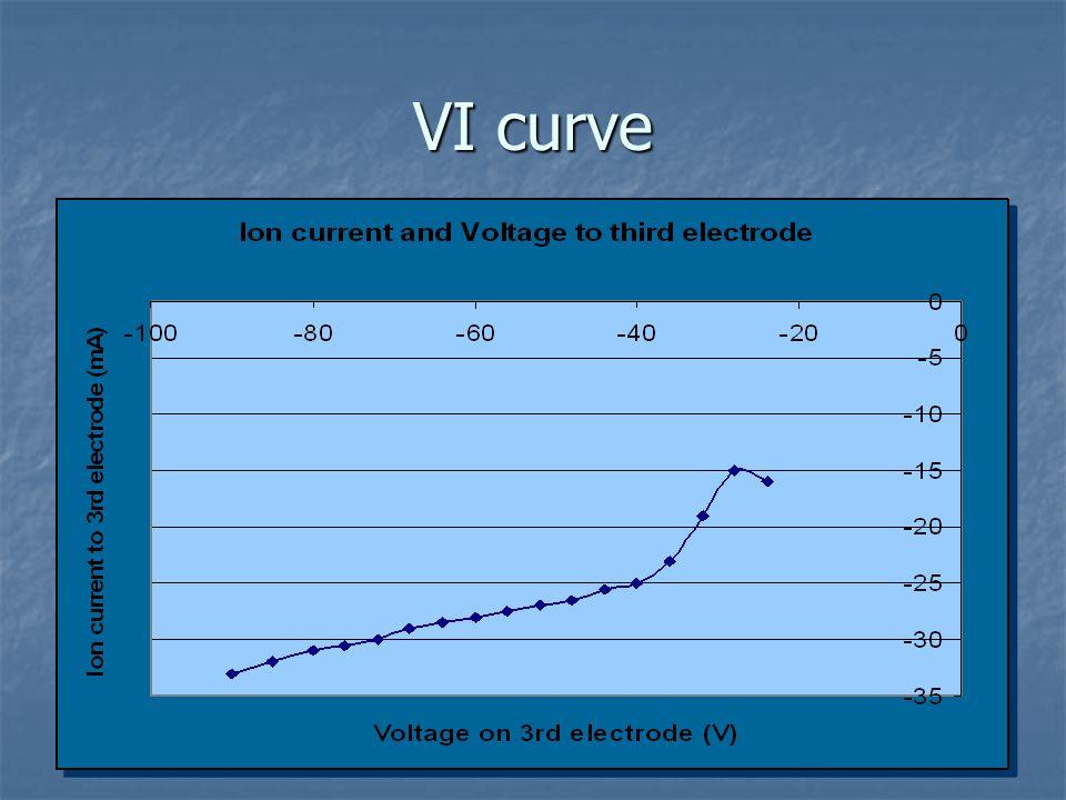 VI curve
