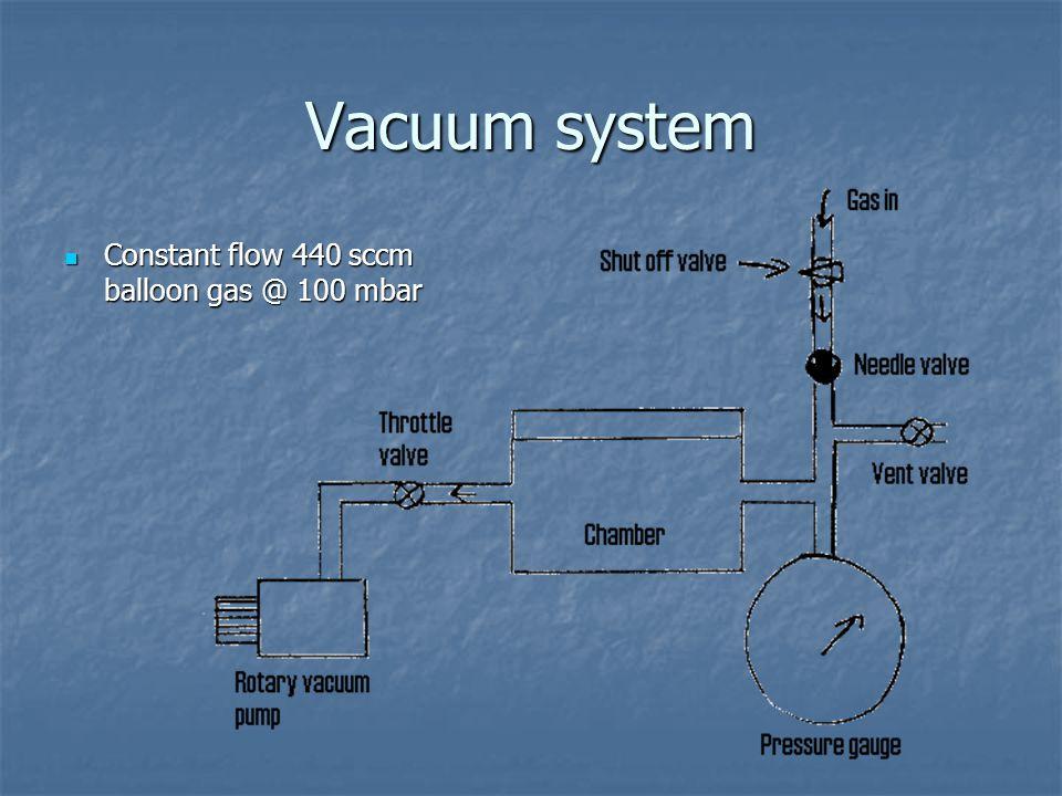 Vacuum system Constant flow 440 sccm balloon gas @ 100 mbar Constant flow 440 sccm balloon gas @ 100 mbar
