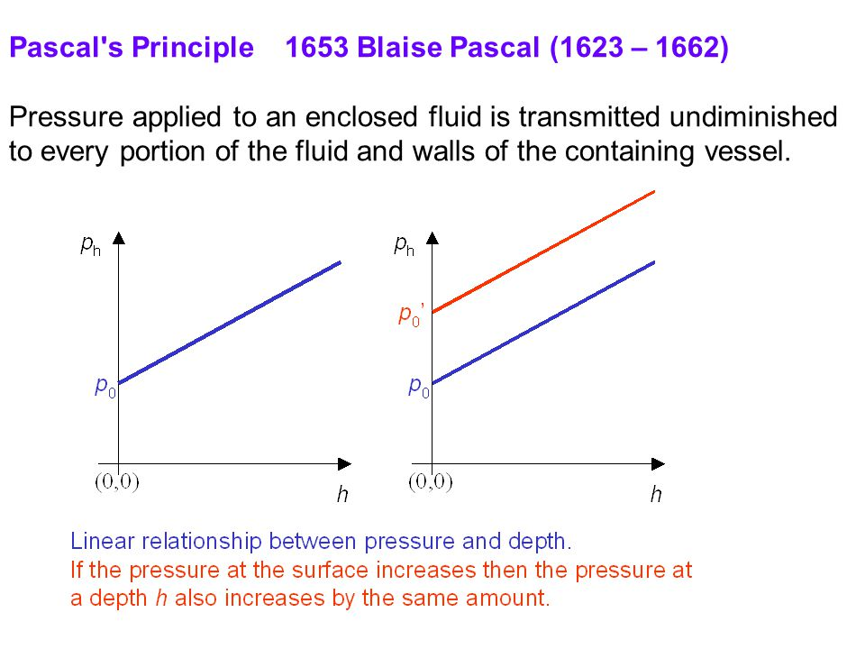 Pascal s Principle 1653 Blaise Pascal (1623 – 1662) Pressure applied to an enclosed fluid is transmitted undiminished to every portion of the fluid and walls of the containing vessel.