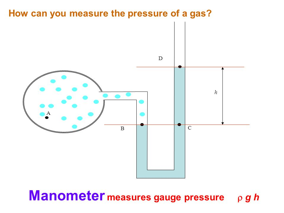 A D C B h Manometer measures gauge pressure  g h