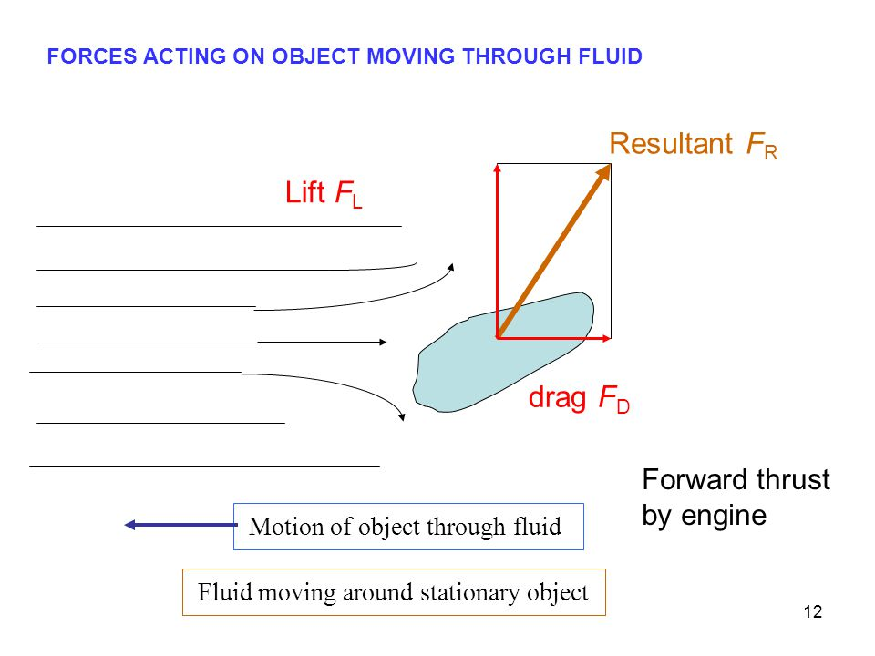 12 Lift F L drag F D Resultant F R Motion of object through fluid Fluid moving around stationary object FORCES ACTING ON OBJECT MOVING THROUGH FLUID Forward thrust by engine