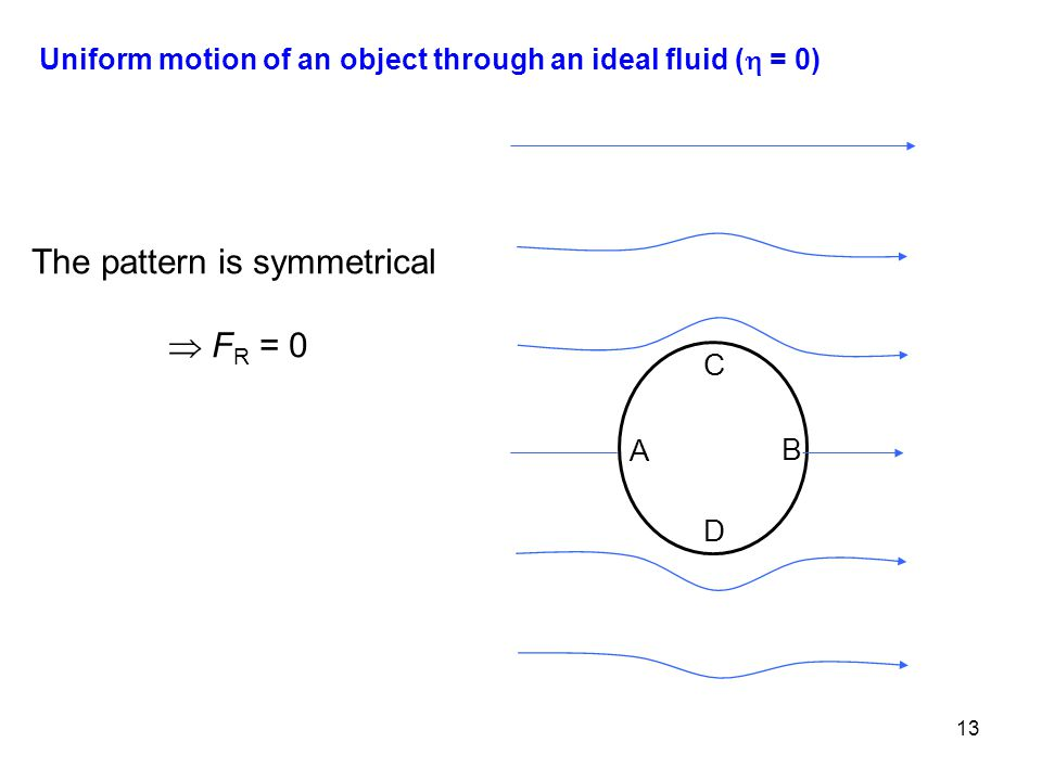 13 C D B A Uniform motion of an object through an ideal fluid (  = 0) The pattern is symmetrical  F R = 0