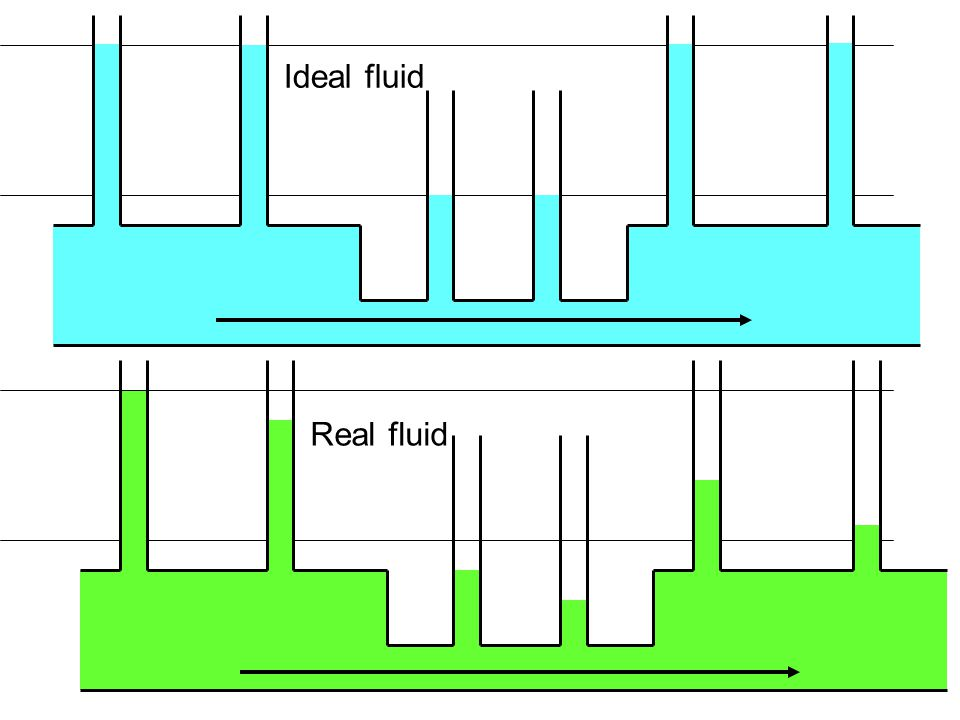 2 Ideal fluid Real fluid