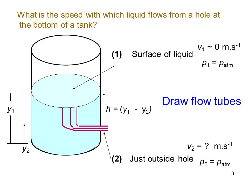 3 (1) Surface of liquid (2) Just outside hole v 2 = ? m.s -1 y1y1 y2y2 Draw flow tubes v 1 ~ 0 m.s -1 p 1 = p atm p 2 = p atm h = (y 1 - y 2 ) What is