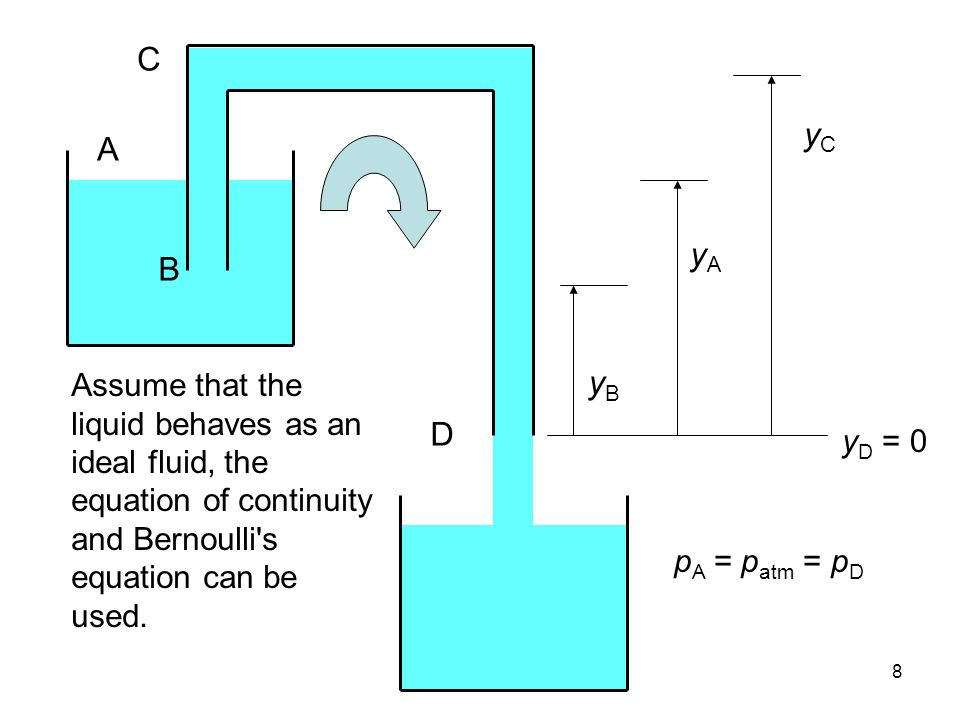 8 C B A D yAyA yByB yCyC Assume that the liquid behaves as an ideal fluid, the equation of continuity and Bernoulli s equation can be used.