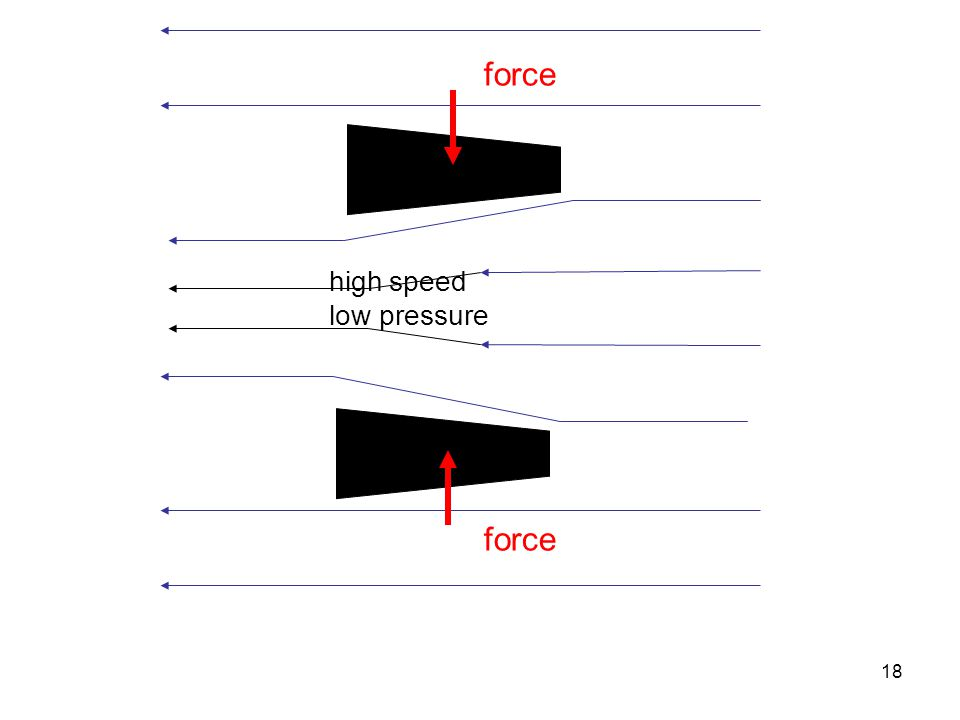18 high speed low pressure force