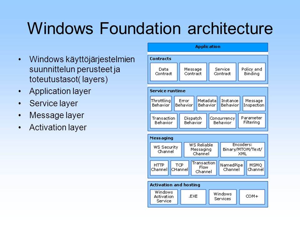 Windows Foundation architecture Windows käyttöjärjestelmien suunnittelun perusteet ja toteutustasot( layers) Application layer Service layer Message layer Activation layer