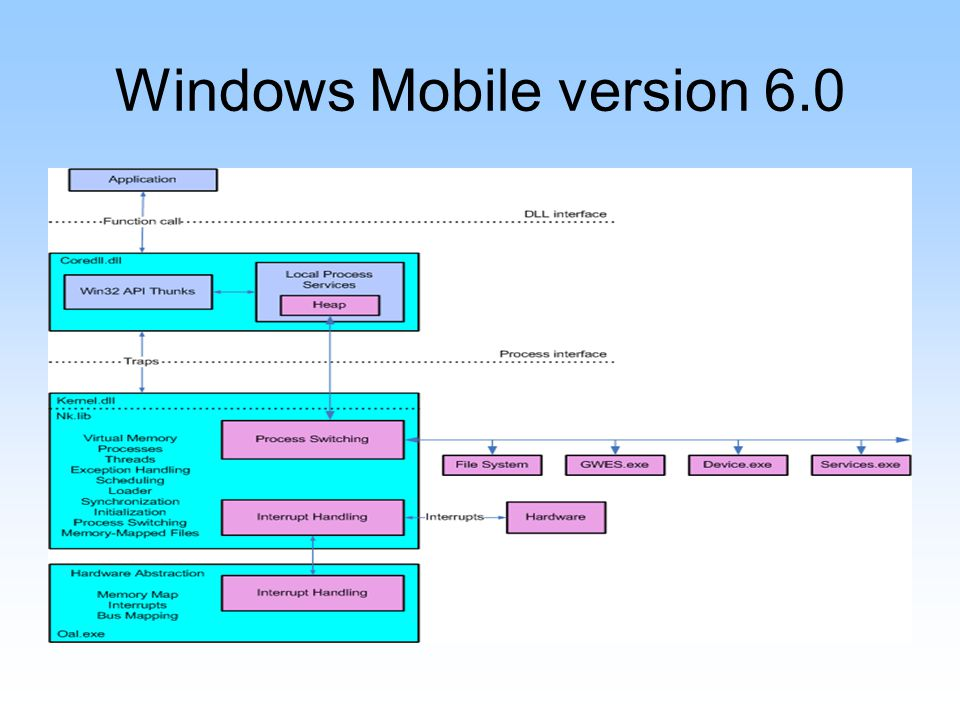 Windows Mobile version 6.0
