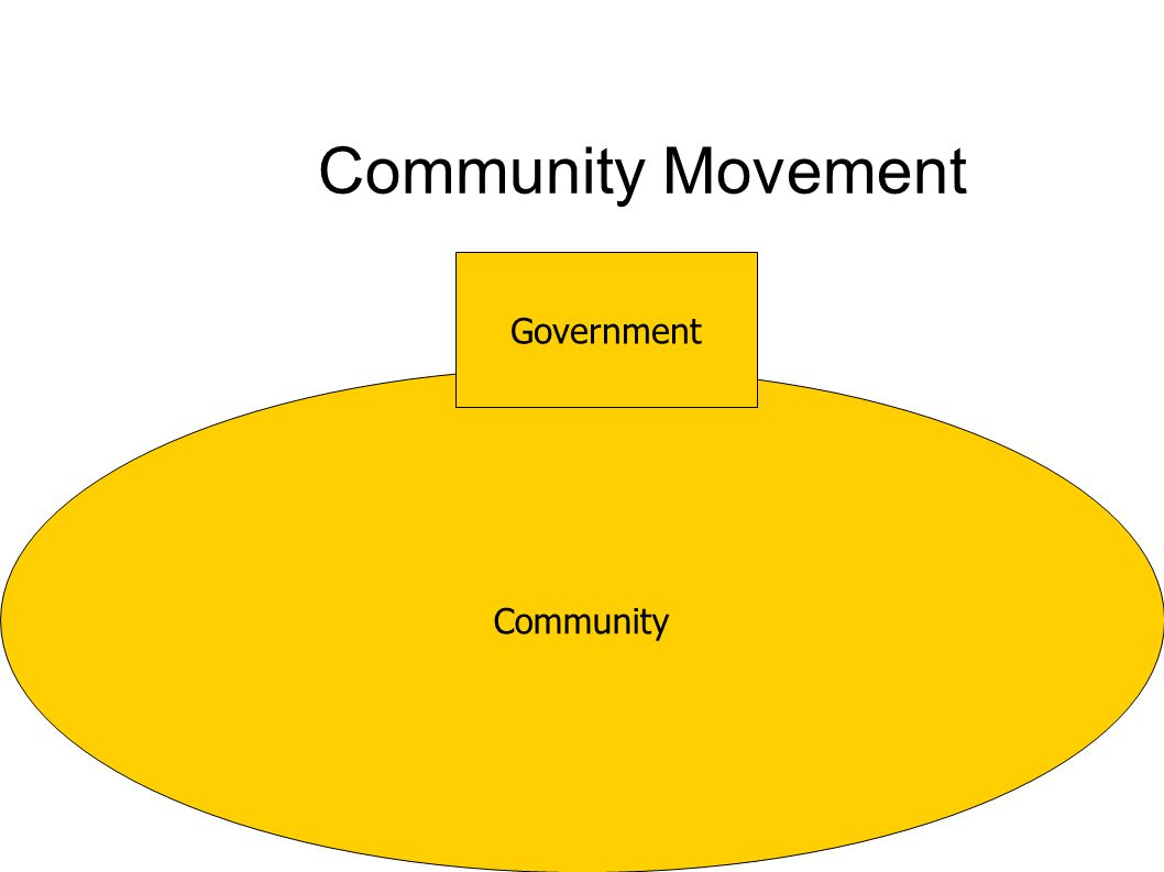 Community Community Movement Government