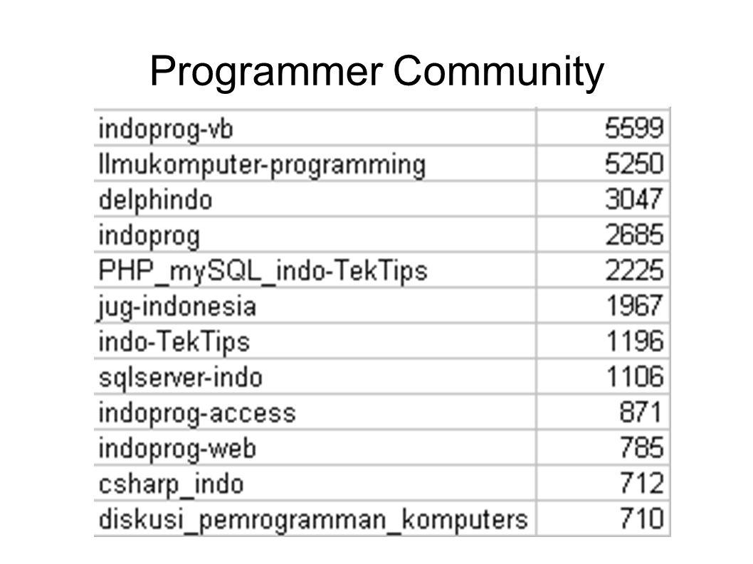 Programmer Community