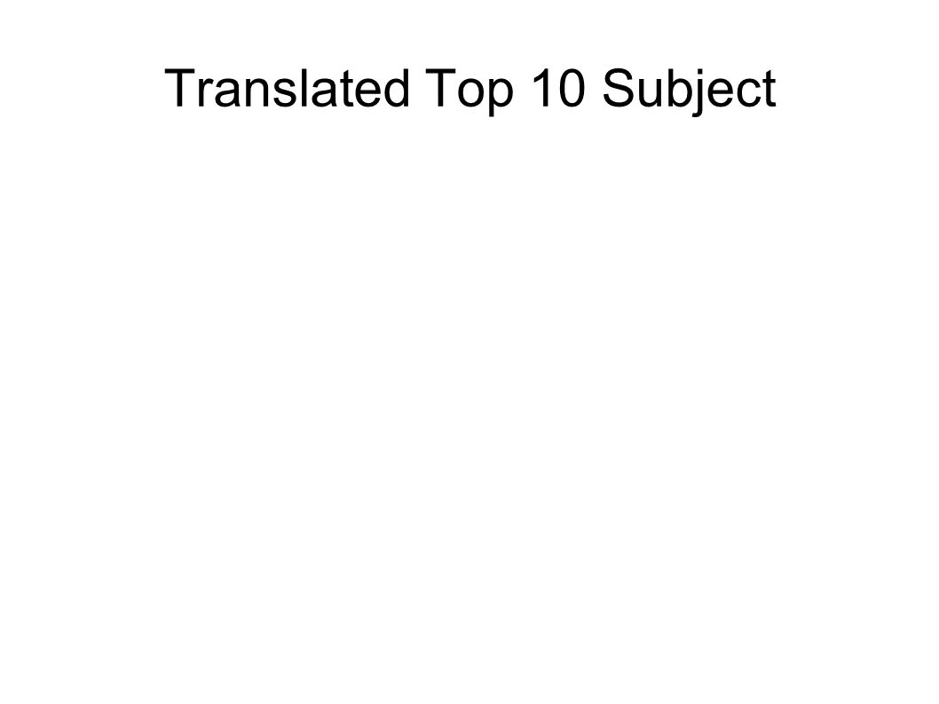 Translated Top 10 Subject