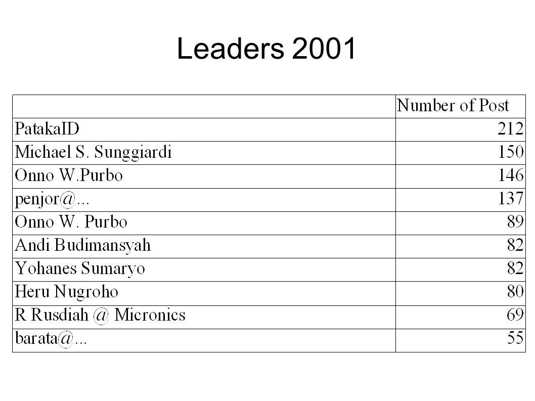 Leaders 2001