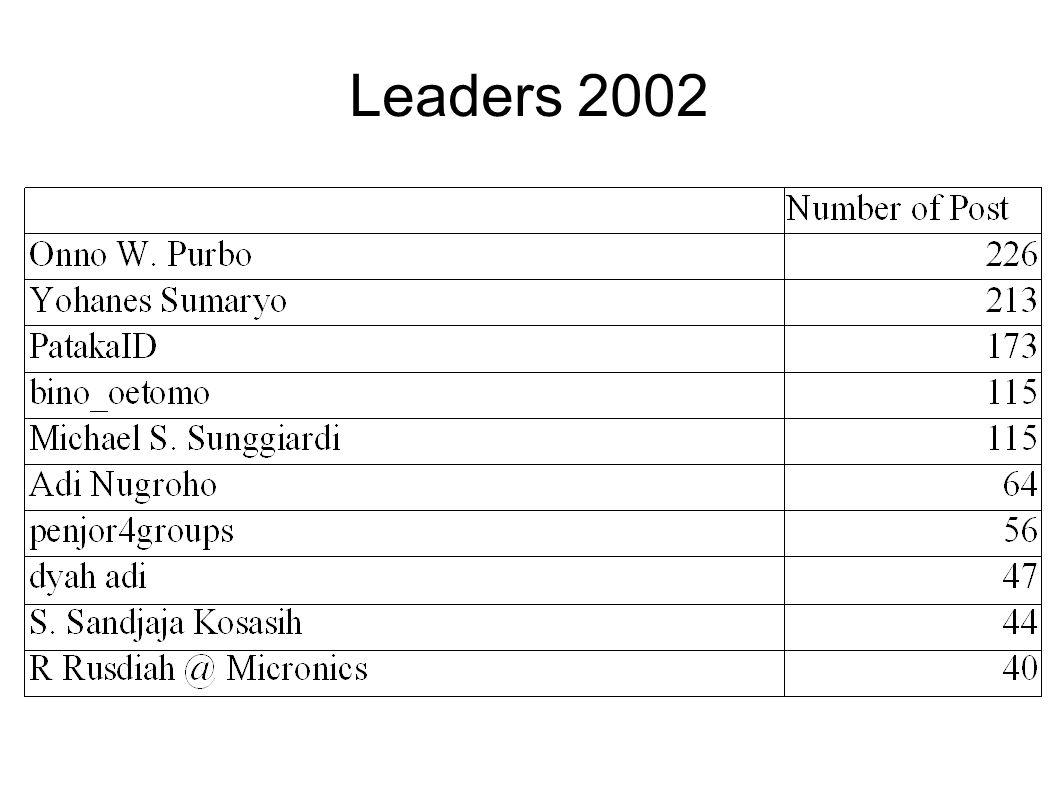 Leaders 2002