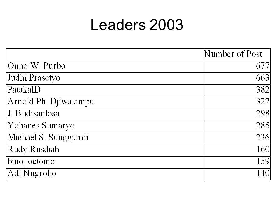 Leaders 2003