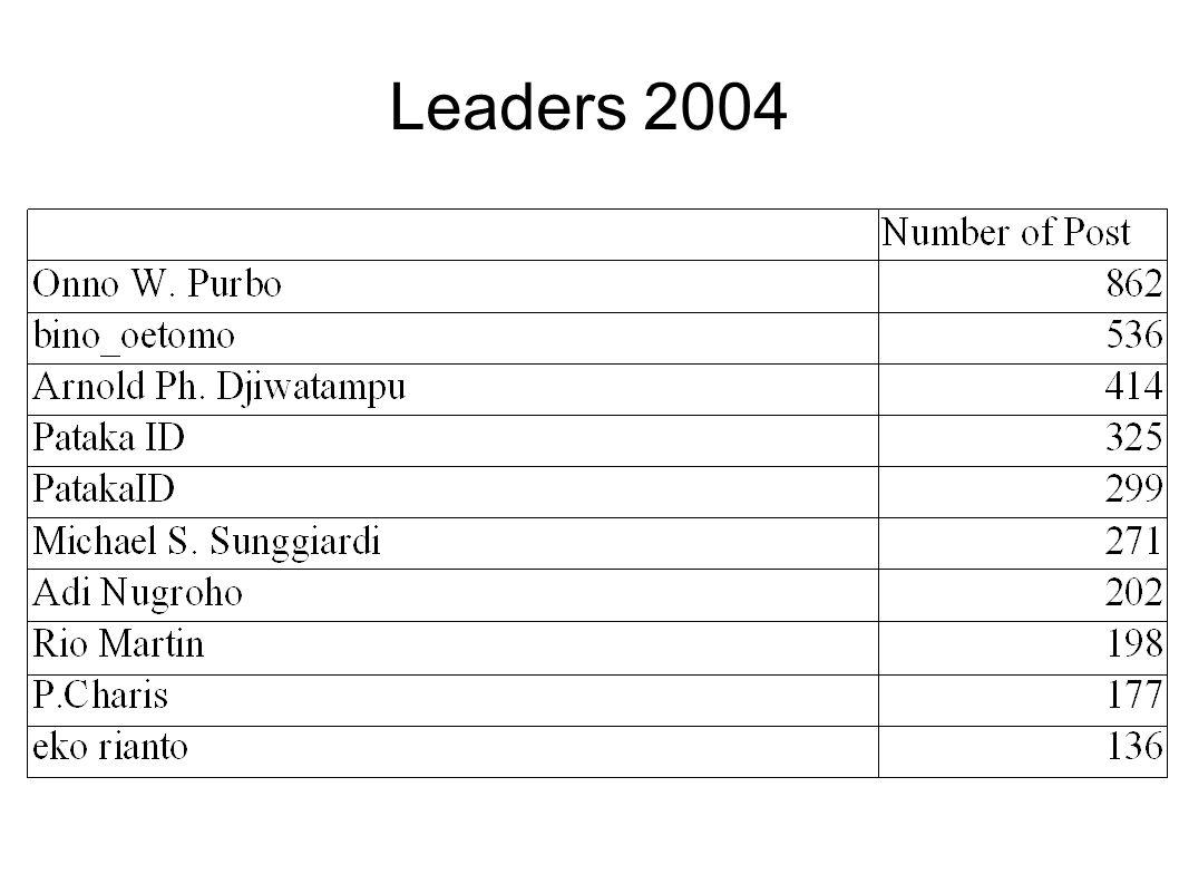 Leaders 2004