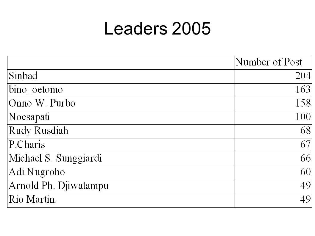 Leaders 2005